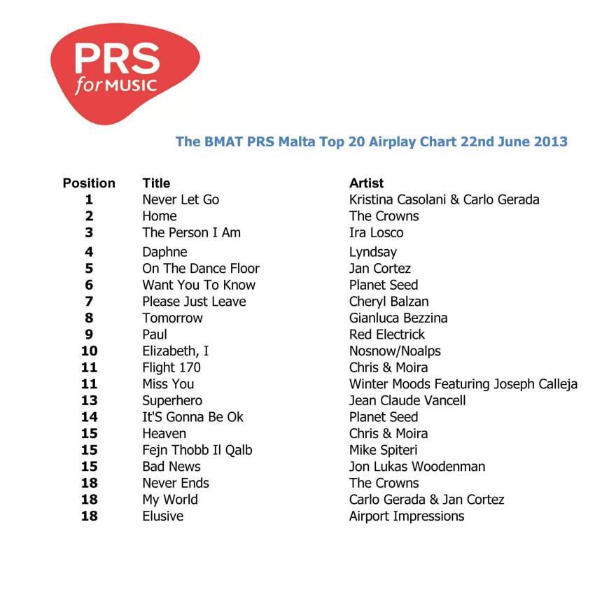 PRS Chart 22 Jun 2013